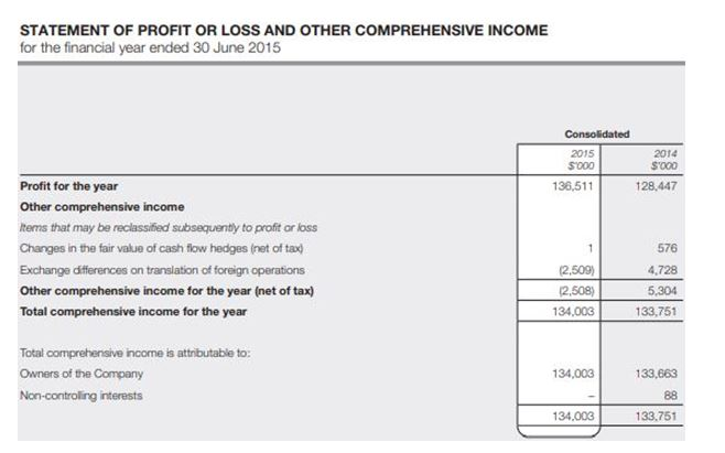 Annual report extracts of JB HI-FI Limited