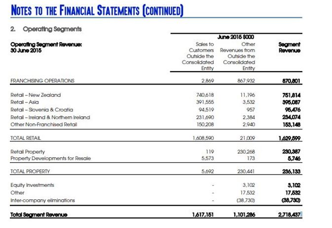 Annual report extracts of Harvey Norman Holdings Limited